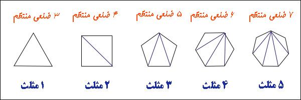 زاویه های داخلی در چند ضلعی های منتظم - مجموع زاویه های داخلی