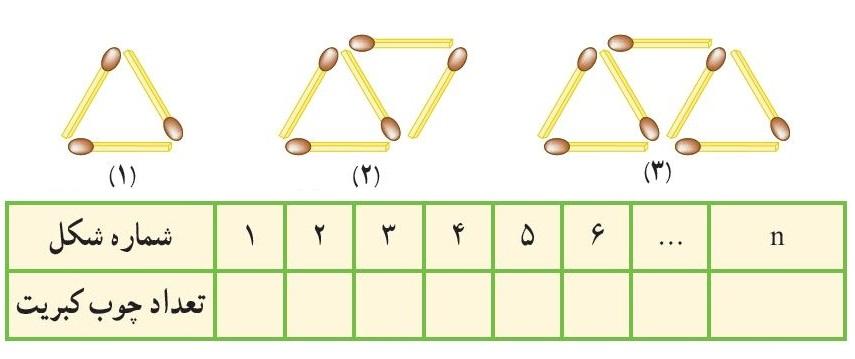 جمله nام الگوی عددی - مساله چوب کبریت ها - درس در خانه