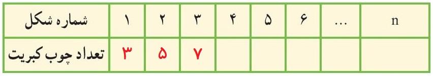 جمله nام الگوی عددی - جدول تعداد چوب کبریت ها - درس در خانه