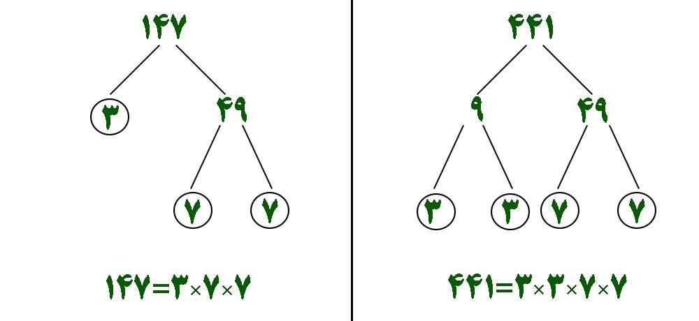 محاسبه ب م م و ک م م دو عدد به روش تجزیه 147-441 - درس در خانه