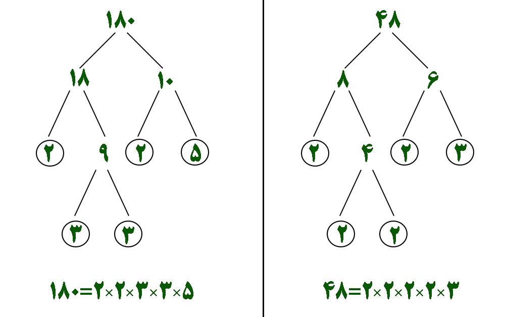 محاسبه ب م م و ک م م دو عدد به روش تجزیه 180 و 48 - درس در خانه