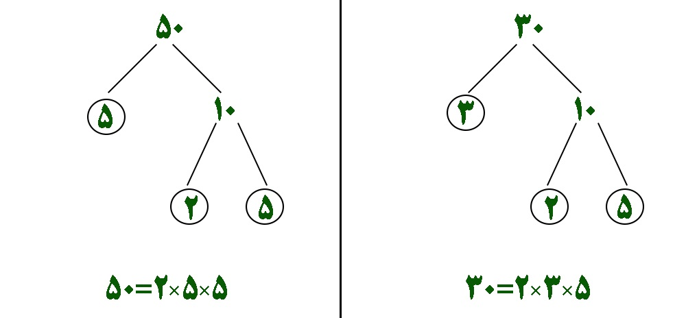 محاسبه ب م م و ک م م دو عدد به روش تجزیه 30 و 50 - درس در خانه
