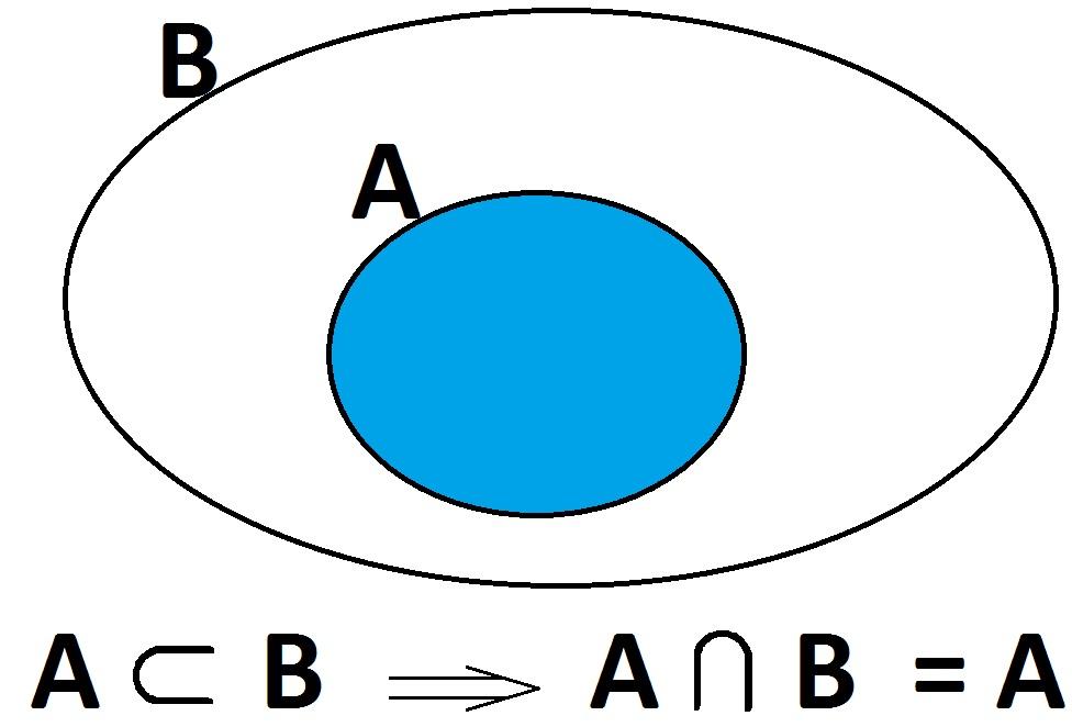 اشتراک A زیرمجموعه B برابر با A است - درس در خانه