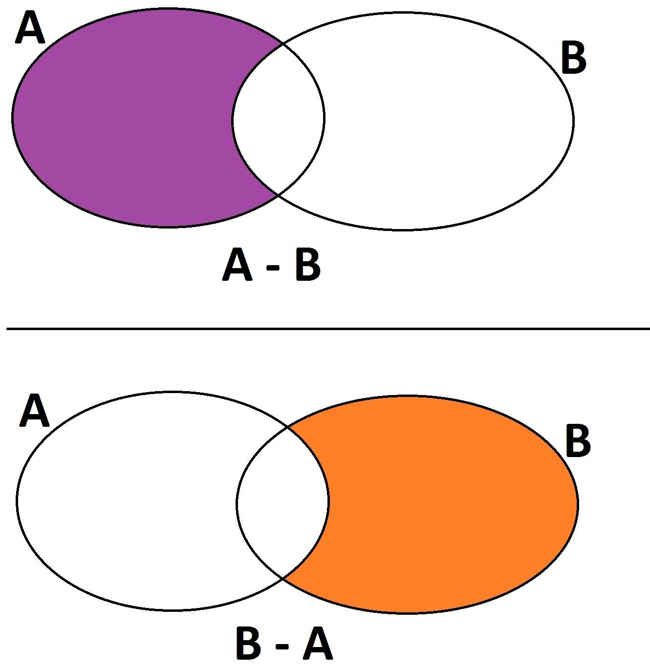 تفاضل مجموعه ها - ریاضی نهم - درس در خانه