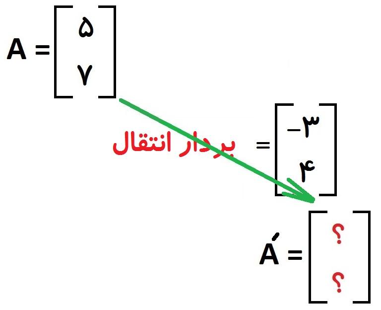 انتقال نقطه با بردار انتقال - مثال - درس در خانه