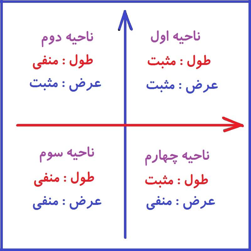 مختصات نقطه در صفحه - محور های مختصات - درس در خانه
