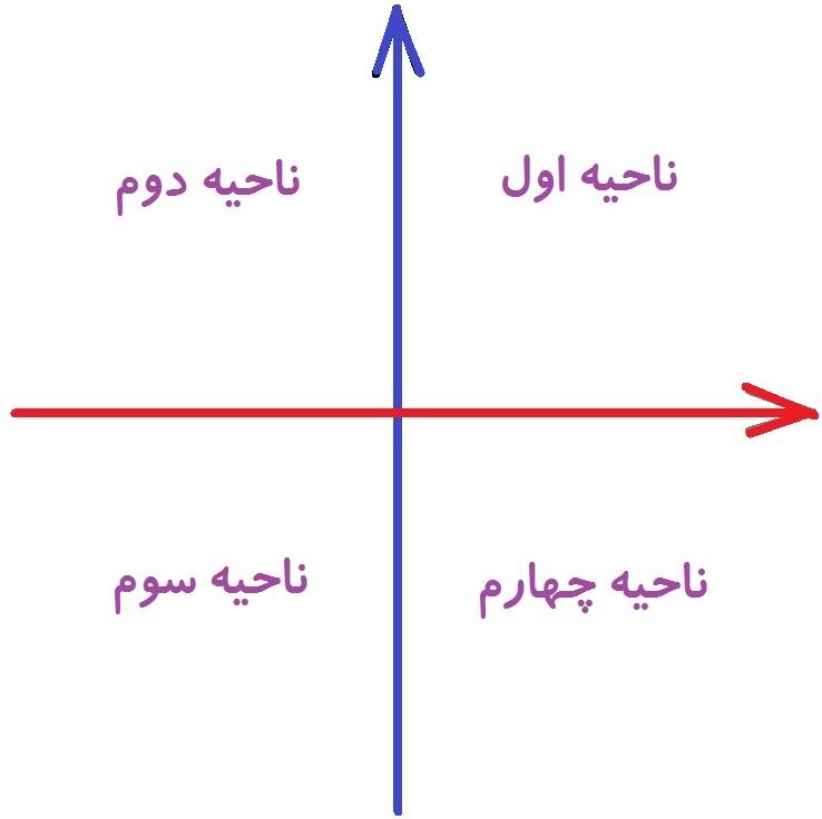 مختصات نقطه در صفحه - ناحیه های مختصاتی - درس در خانه