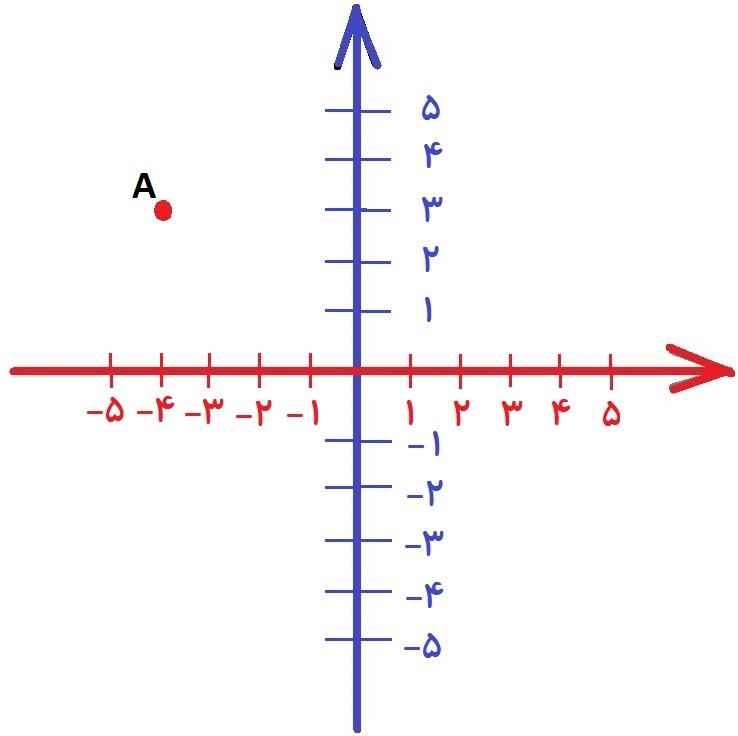 مختصات نقطه در صفحه - محورهای طول و عرض - درس در خانه