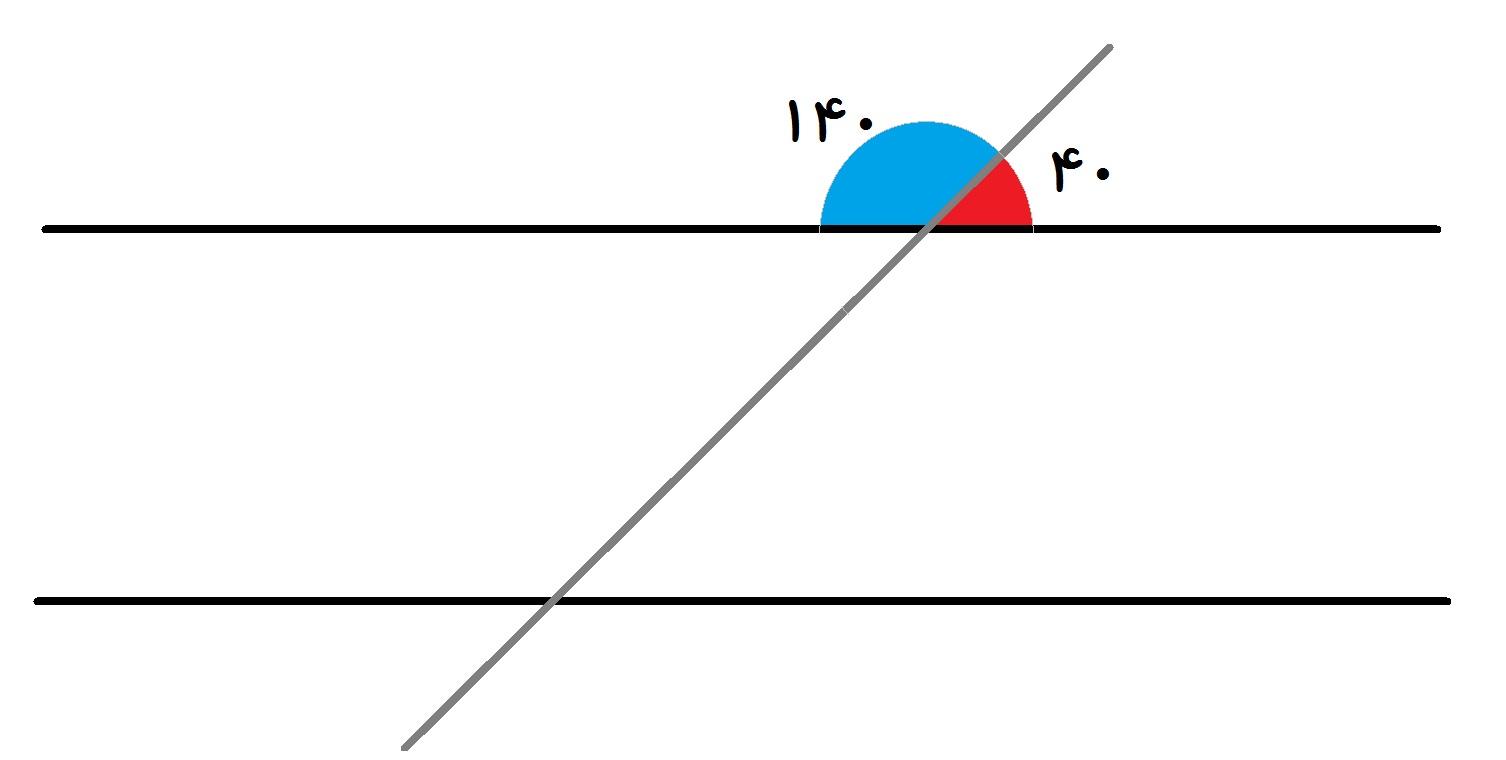 خطوط موازی و مورب - جمع زاویه های کنارهم 180 می شود.