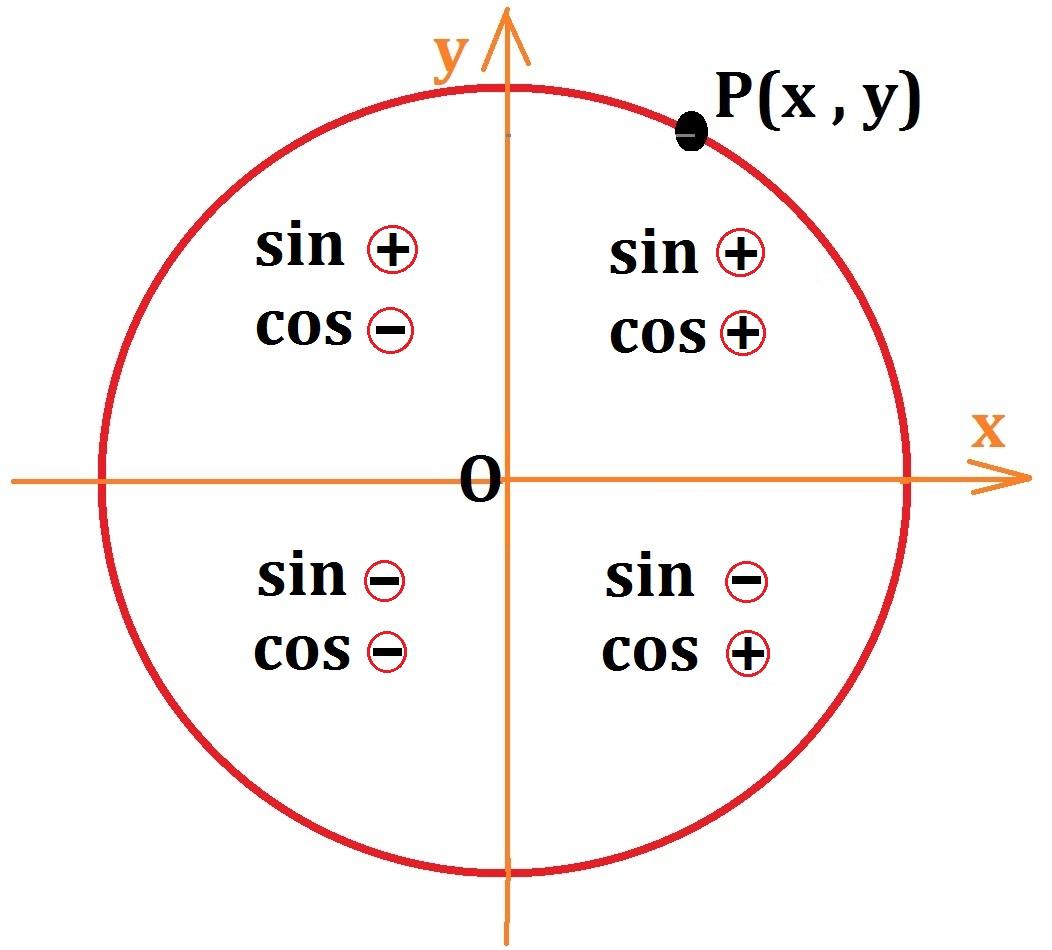 دایره مثلثاتی - علامت سینوس و کسینوس در هر ناحیه