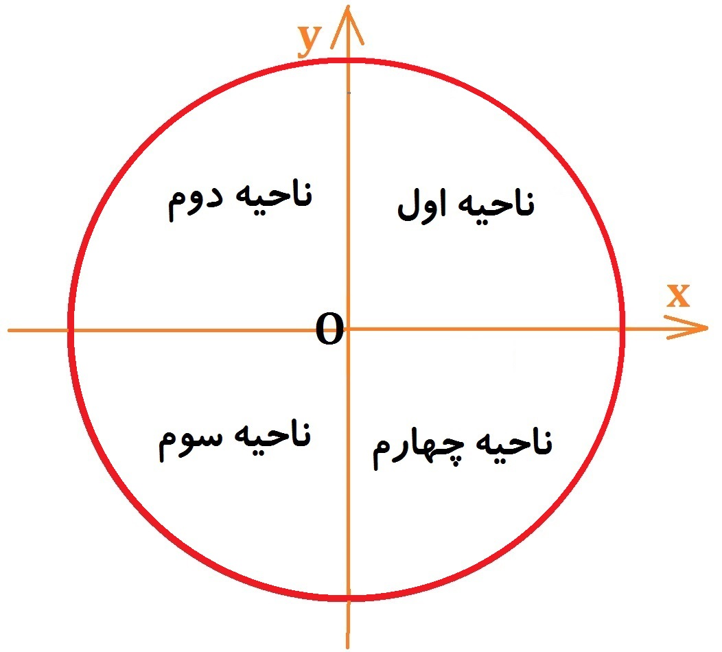 دایره مثلثاتی - چهار ناحیه مثلثاتی