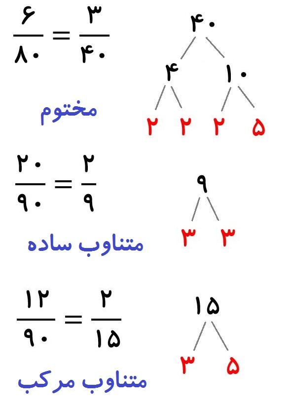 عددهای مختوم و متناوب - راه حل سریع و بدون ماشین حساب