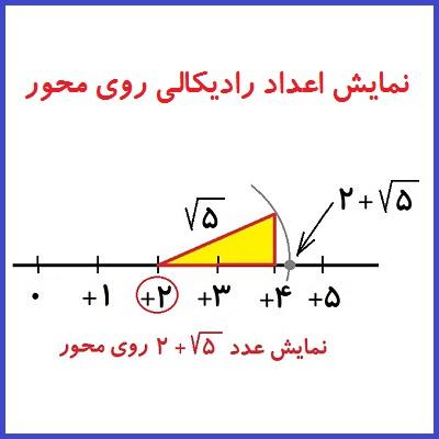 نمایش اعداد رادیکالی روی محور اعداد - درس در خانه