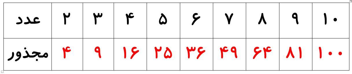 تبدیل رادیکال به ضرب عدد در رادیکال - جدول اعداد مجذور کامل