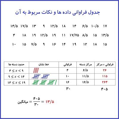 جدول فراوانی داده ها و نکات مربوط به آن - درس در خانه