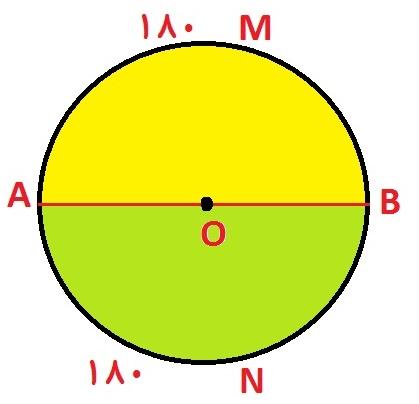 قطر دایره را به دو کمان مساوی 180 درجه تقسیم می کند