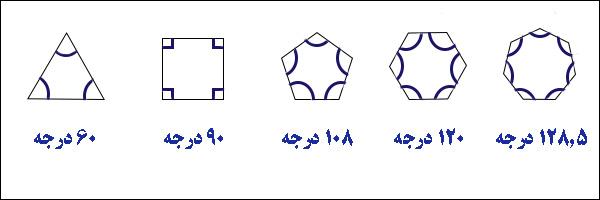 زاویه های داخلی در چند ضلعی های منتظم - هر زاویه