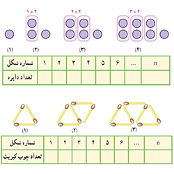 جمله nام الگوی عددی - درس در خانه