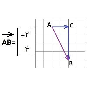 مختصات بردار - طول و عرض بردار و بردارهای واحد مختصاتی